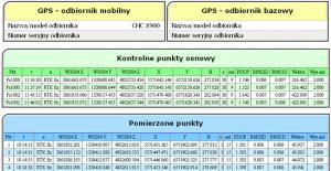 Fragment raportu GPS wygenerowanego przez program RaportyGPS